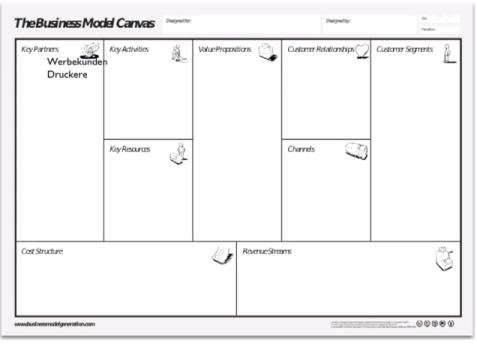 Business Model Canvas erklärt am Beispiel von Zeitungen